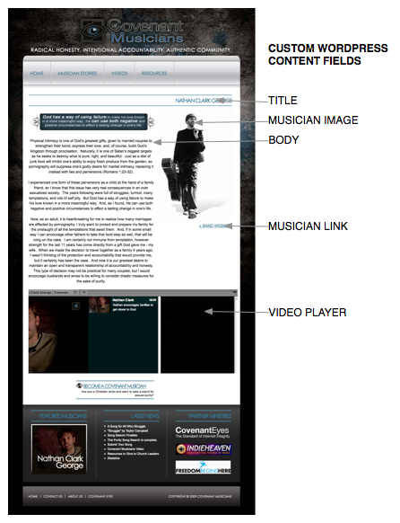 This custom WordPress page uses fields in addition to the standard options: Musician Image, URL, and Video.