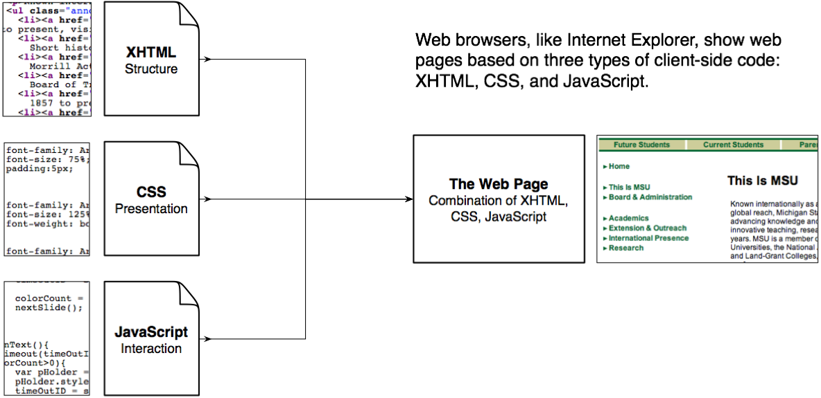 Diagram Of Xhtml  Css  Javascript As Types Of Code In A