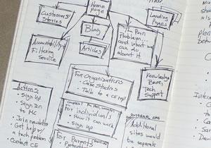notebook-sitediagram