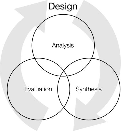 Design as Venn diagram of Analysis, Synthesis, Evaluation, with clockwise arrows.