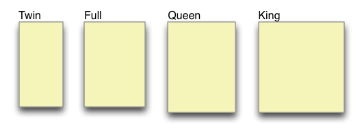 Relative sizes of twin, full (double), queen, and king mattresses.