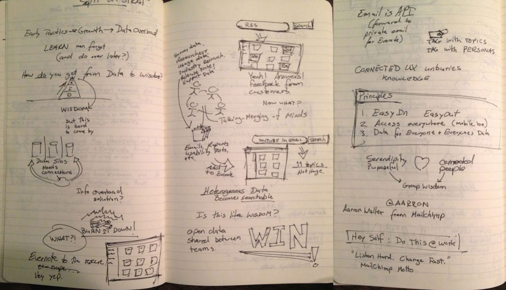 Doodles about Aarron of MailChimp's talk on using Evernote to connect silos of data