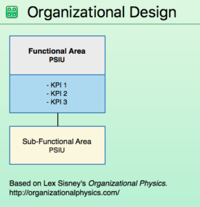 Screen shot of OmniGraffle stencil for Organizational Design